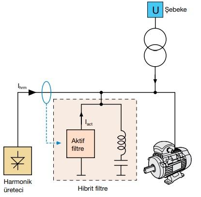 Aktif Harmonik Filtre