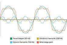 Harmonik Grafiği